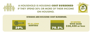 A household is housing cost burdened if they spend 30% or more of their income on housing. 39% of Iowa renters are cost burdened